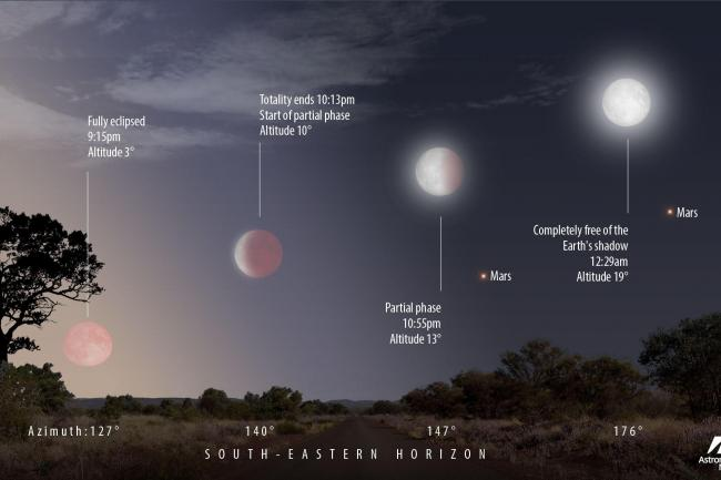 Blood Moon On Its Way With God Of War In Tow The Wiltshire